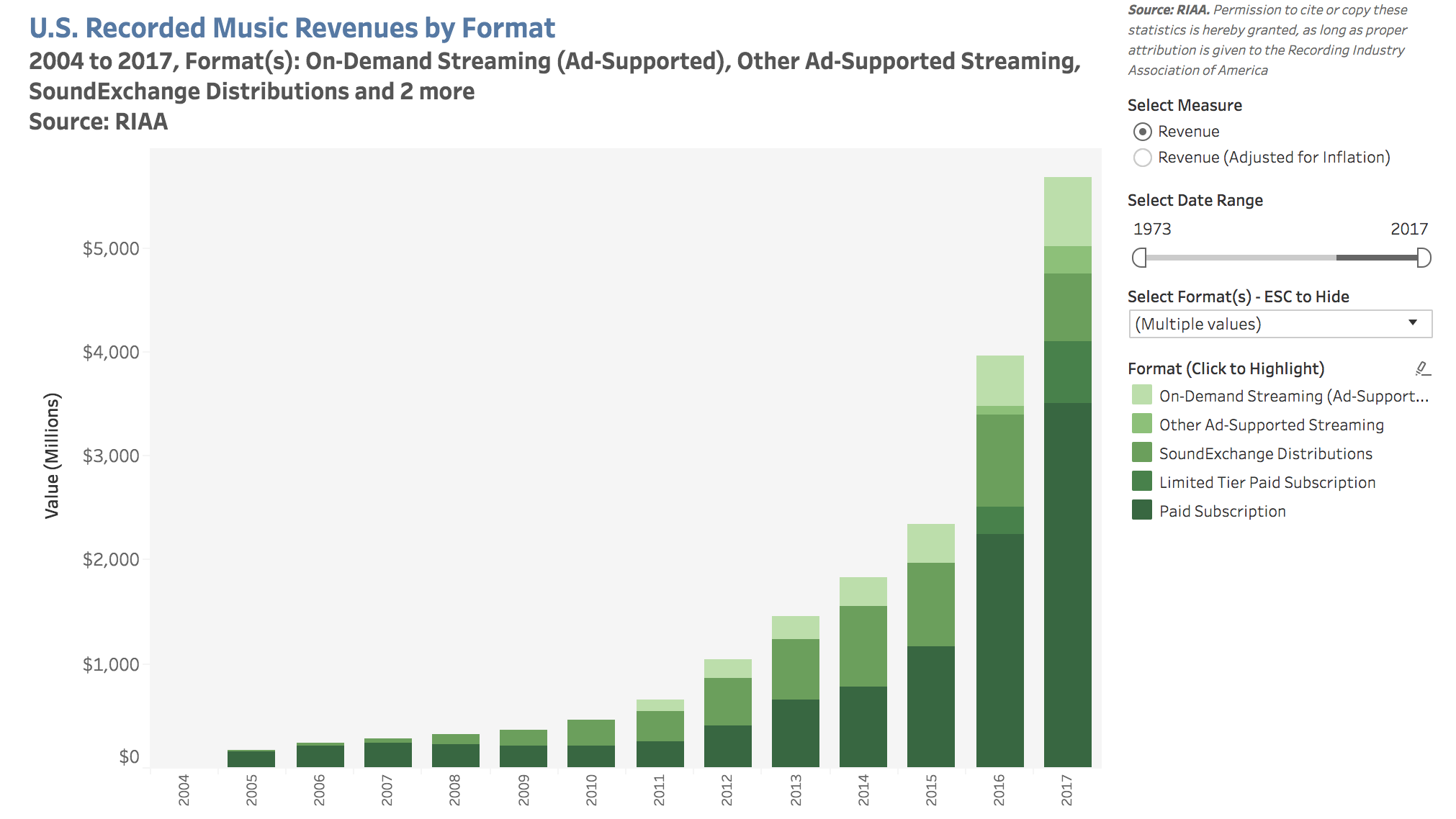 2017 Music Streaming Revenues (U.S.)